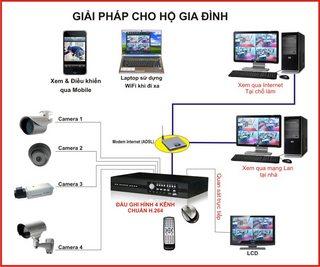 Bộ camera quan sát AHD 2 ngoài trời, 2 trong nhà